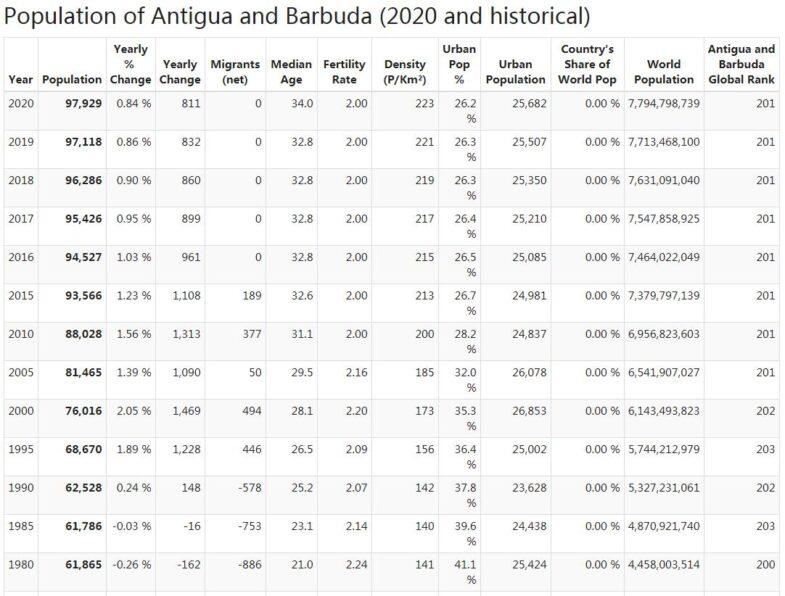 Antigua and Barbuda Population