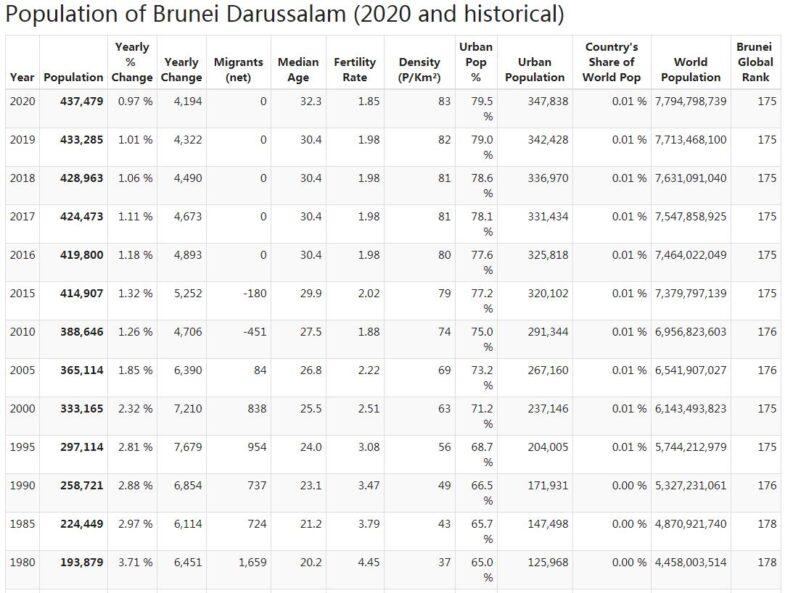 Brunei Population