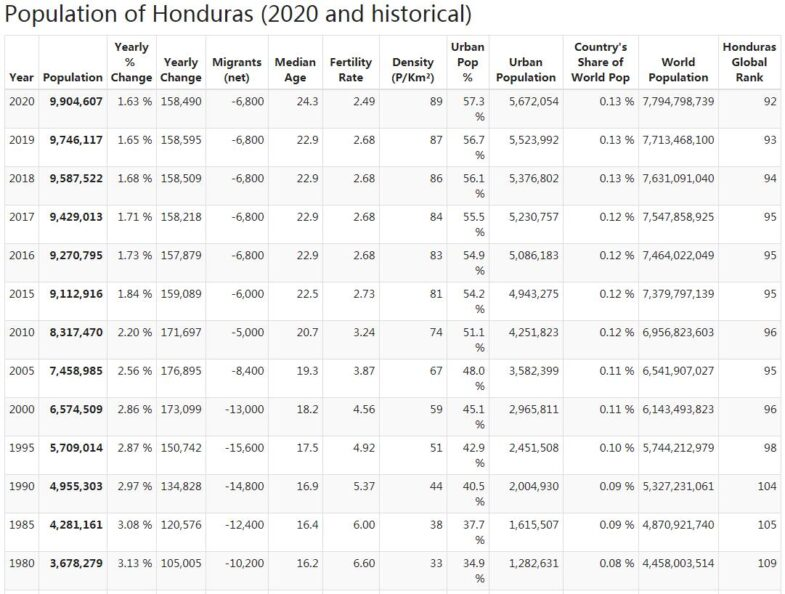 Honduras Population