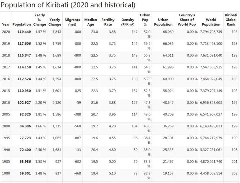 Kiribati Population