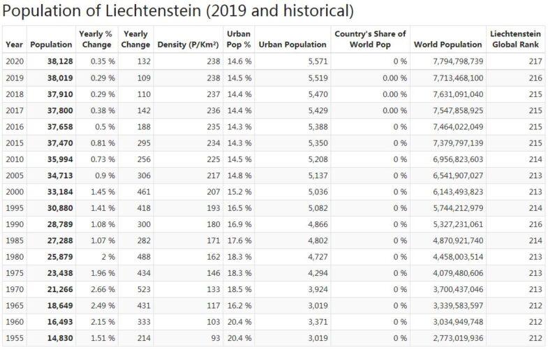 Liechtenstein Population