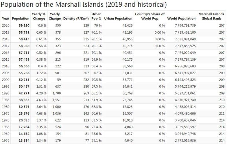 Marshall Islands Population