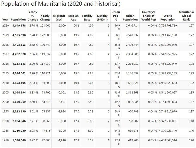 Mauritania Population