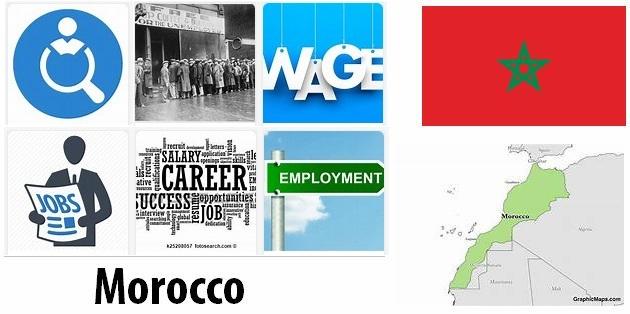 Morocco Labor Market