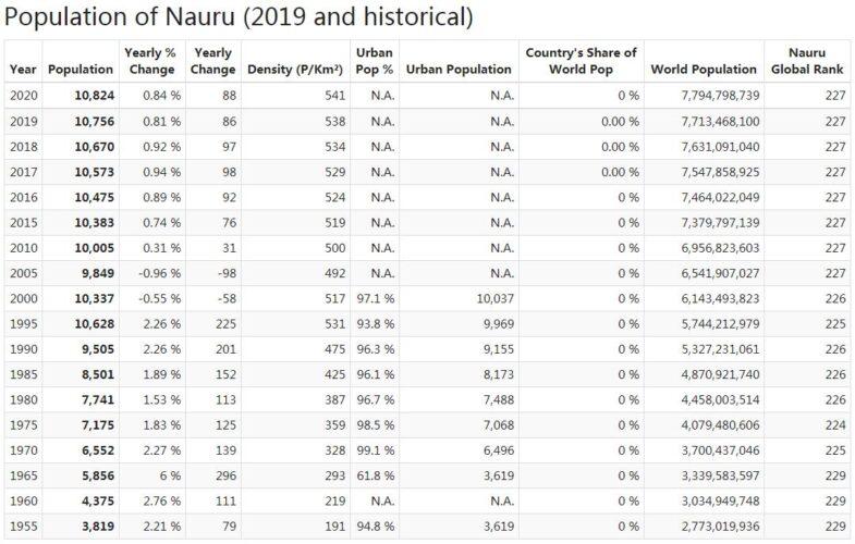 Nauru Population