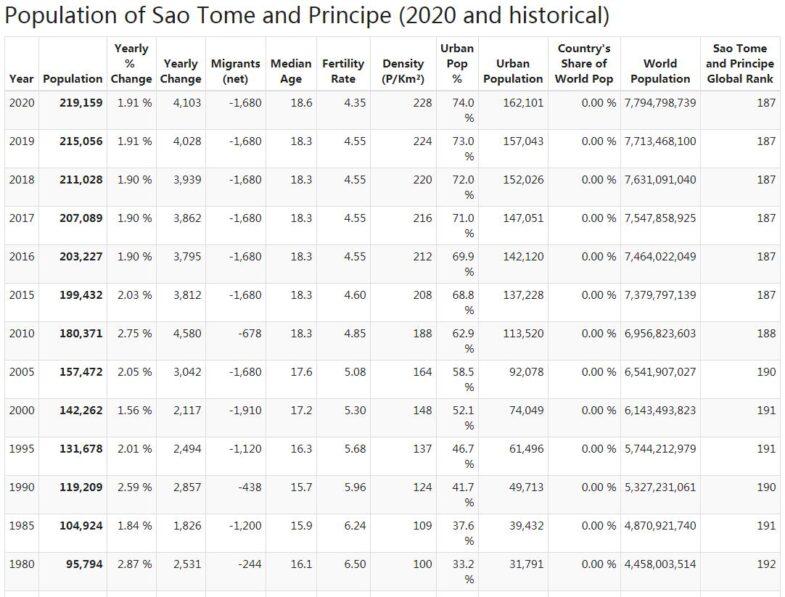 Sao Tome & Principe Population
